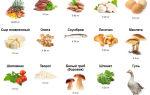 Витамин b2 в продуктах питания