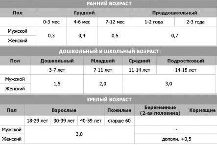 Анализ крови на витамин в12  процедура расшифровка и цены
