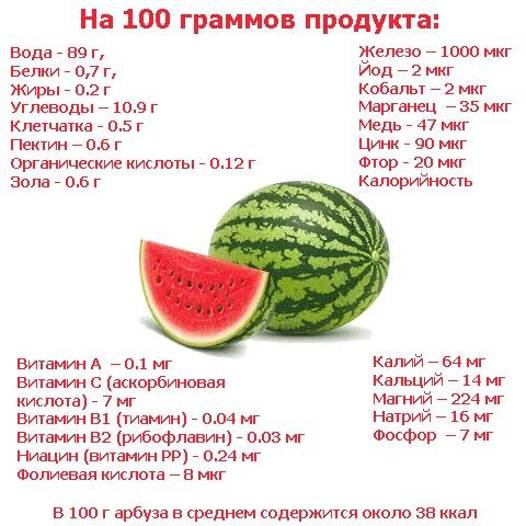 Витамины в арбузе - Азбука витаминов