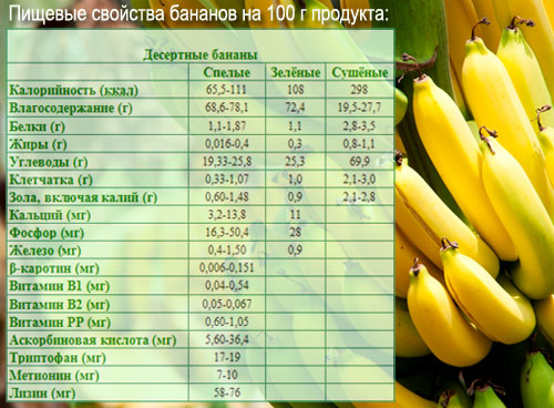 Какие витамины в банане и их польза