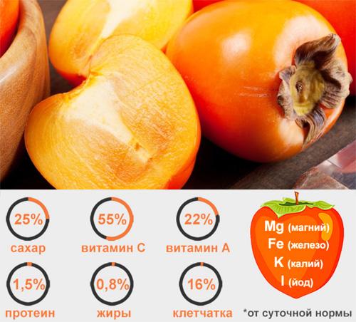 Витамины в хурме - Азбука витаминов