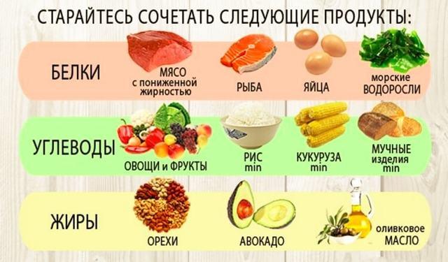 Правильное питание для похудения — принцип и примерное меню